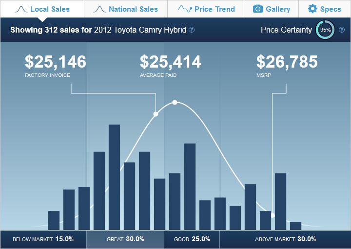 Hybrid Cars Sales