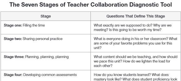 Collaborative Teaching Books ~ The seven stages of teacher collaboration robert kaplinsky