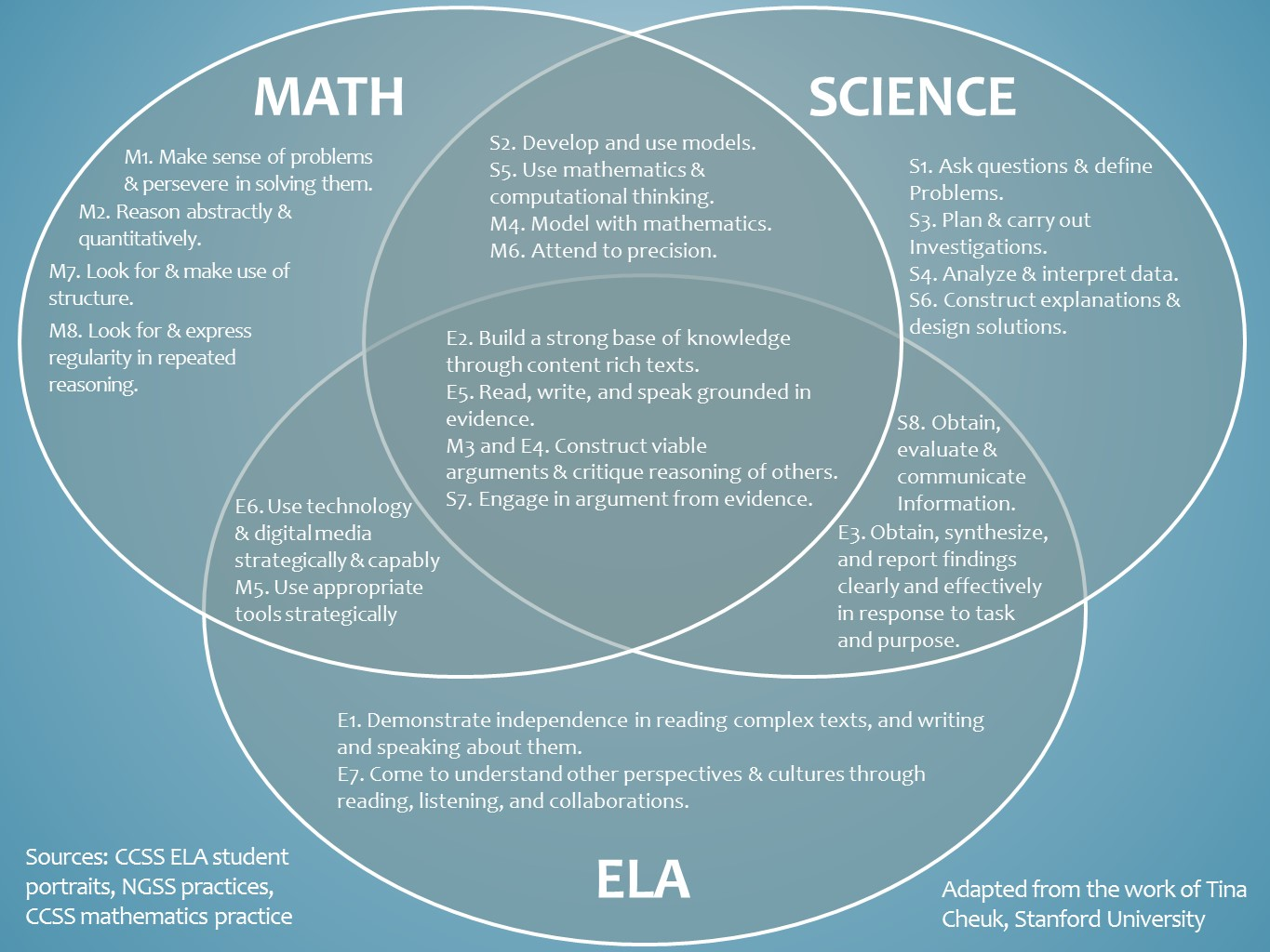 how do the common core math  ela  and next gen science standards overlap