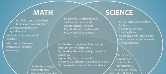 Venn diagram math ela science engineering practices auto wiring how do the common core math ela and next gen science standards rh robertkaplinsky com downloadable venn diagram template powerpoint venn diagram math ccuart Images