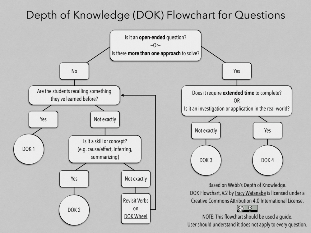Instead Teachers May Look At This As A Way To Skip The Messy Process Of Exploring Dok S Complexity And Use Flowchart Make Decisions
