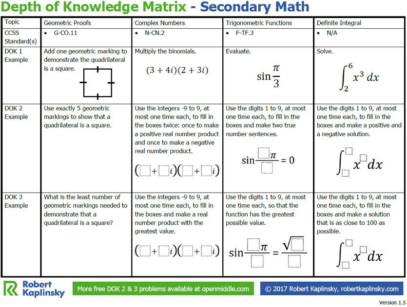 Depth of Knowledge Matrix - Secondary Math - Robert Kaplinsky