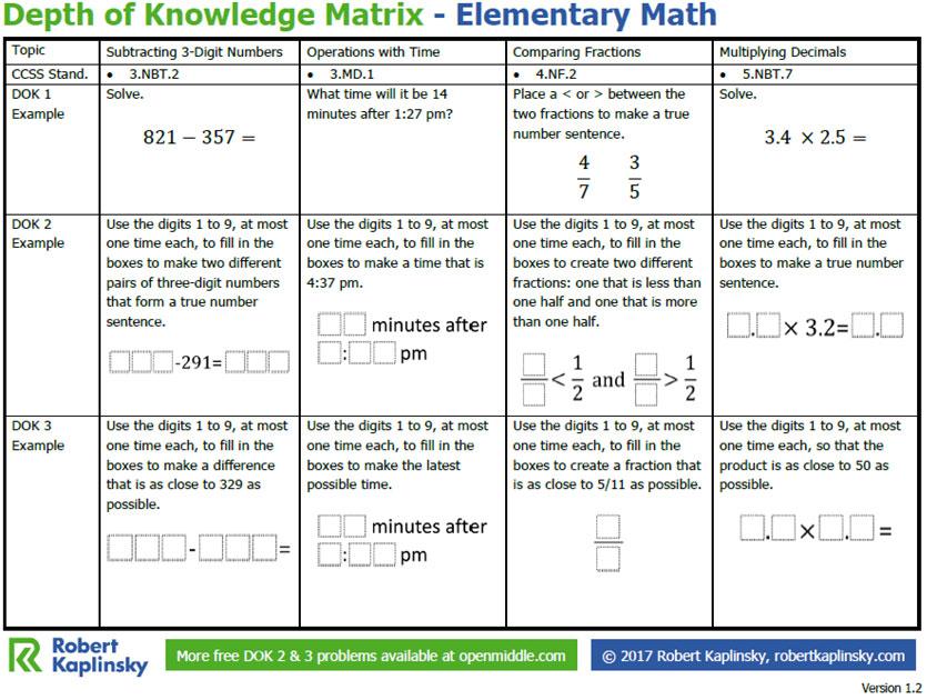 Depth of Knowledge Matrix - Elementary Math - Robert Kaplinsky