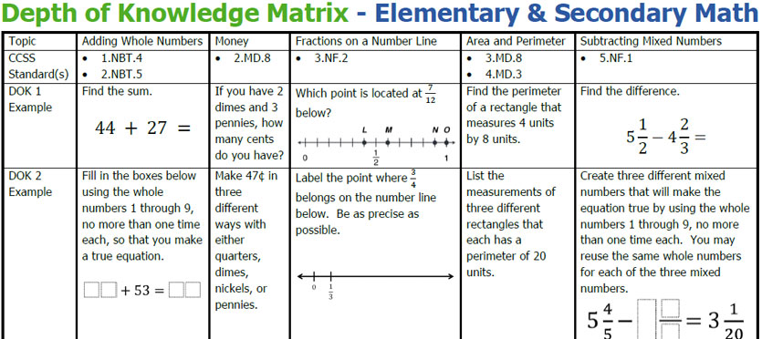 Depth of Knowledge Matrix - Elementary & Secondary Math - Robert ...