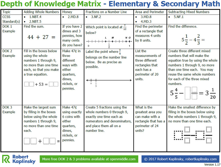 Depth Of Knowledge Matrix Elementary Secondary Math